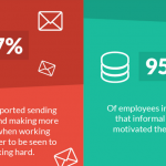 Workplace Productivity Infographic: Flexibility in the Workplace Drives Productivity