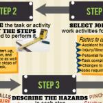 Job Hazard Infographic: Job Hazard Analysis