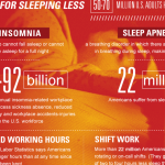 Workplace Fatigue Infographic: Sleep Deficiency and Fatigue
