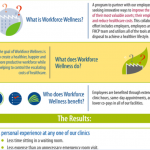 Workplace Wellness Infographic: Benefits of Workplace Wellness
