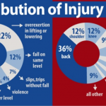 Workplace Injuries Infographic: Why You Should Be Protected