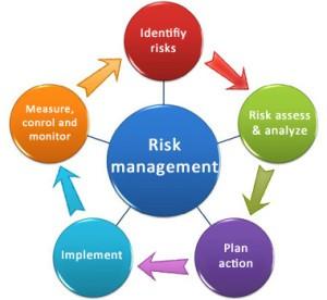 Risk Management 101: 5 Step Risk Elimination Process