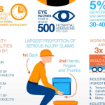 Workplace Safety Statistics Infographic: Safety at Work