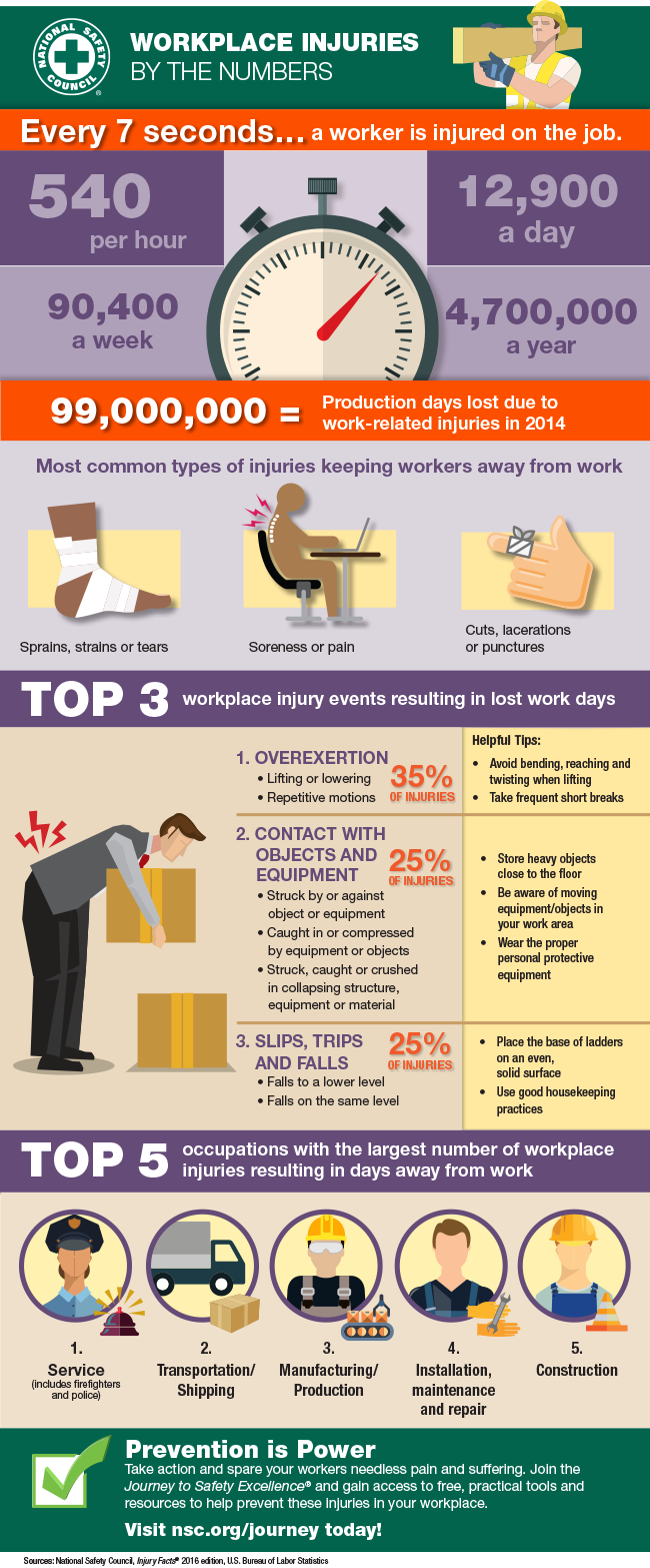 Workplace Injuries by the Numbers - Atlantictraining.com