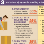 Workplace Injuries Infographic: Workplace Injuries By The Numbers