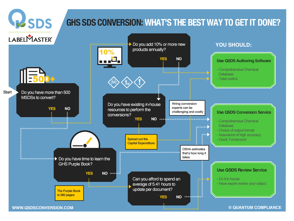 GHS SDS Conversion - Atlantictraining.com