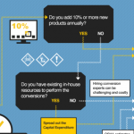GHS SDS Conversion Infographic: What's The Best Way To Get It Done