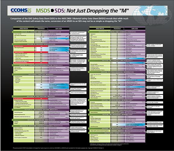 MSDS SDS Comparison - Atlantictraining.com