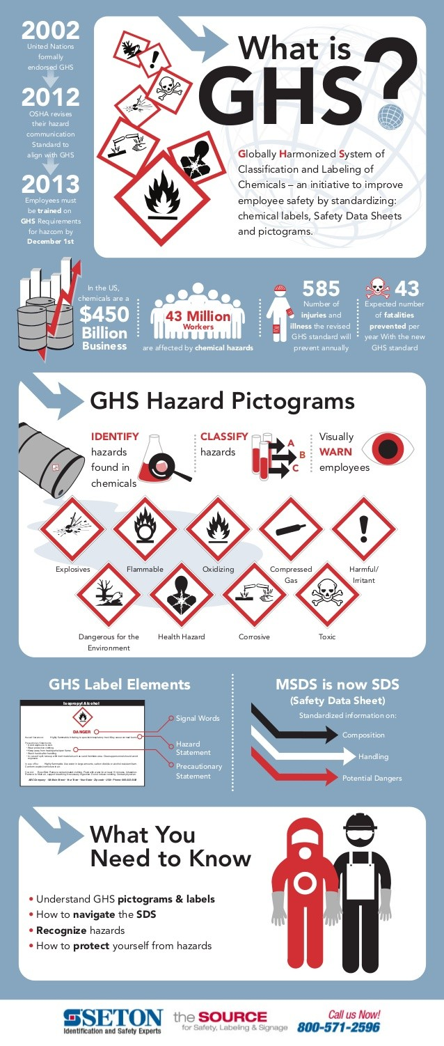What is GHS - Atlantictraining.com