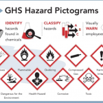 GHS Infographic: What is GHS in Hazard Communication?