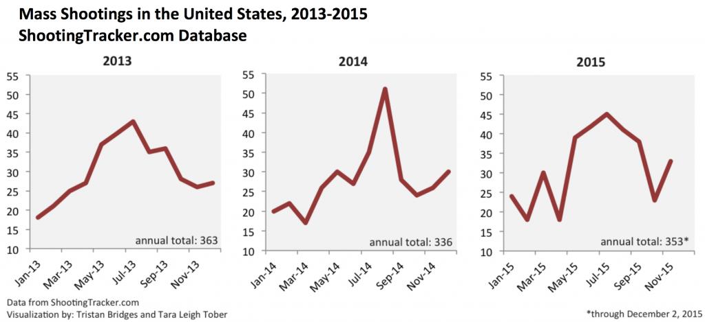 Mass shooting 2013-2015