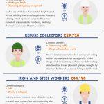 OccuPAYtional Hazards: Is Your Job Worth It?