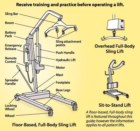How To Safely Lift A Patient Into A Patient Lifthoyer Lift