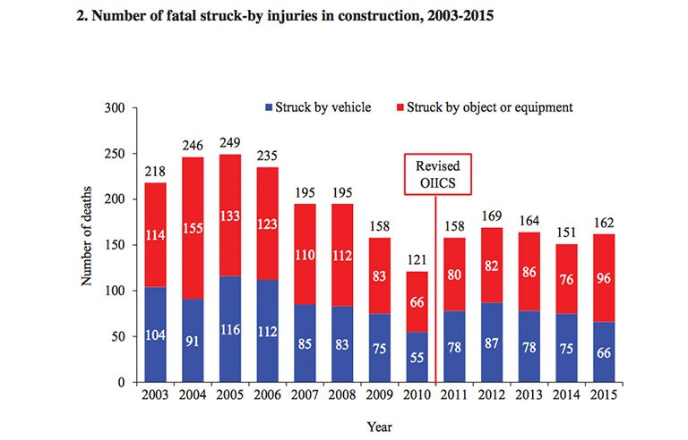 struck-by fatalities