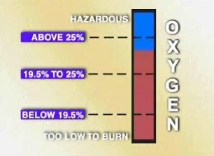 How oxygen is displaced in a Class I environment using