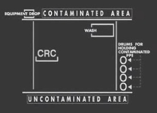 Where to find and how to use decontamination